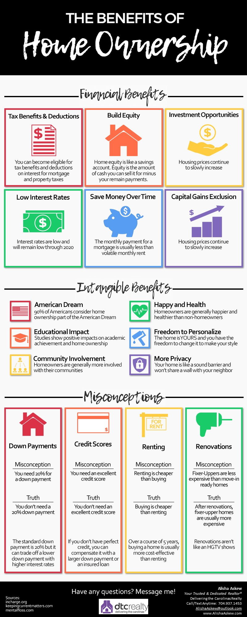 12 Irresistible Benefits of Home Ownership Infographic!